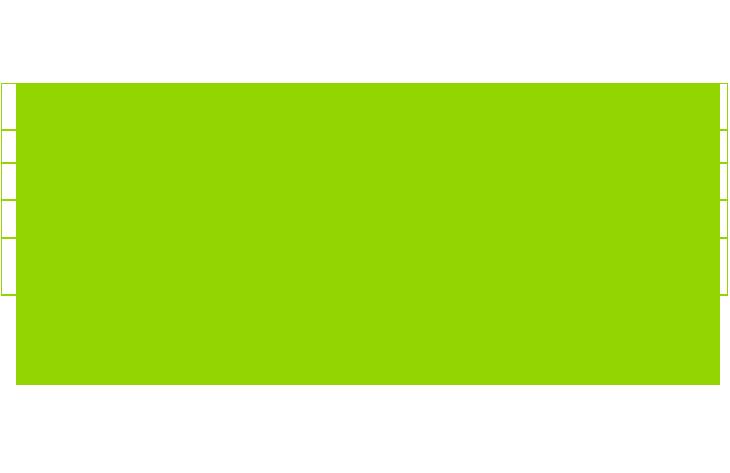 Informação Nutricional - VITAMINA B2